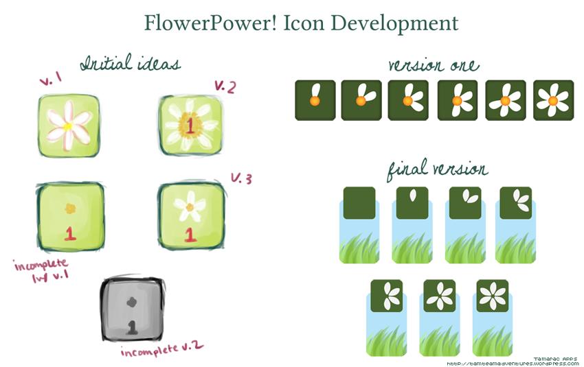 BCW: Icon Development